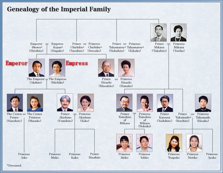 Image result for japanese imperial family